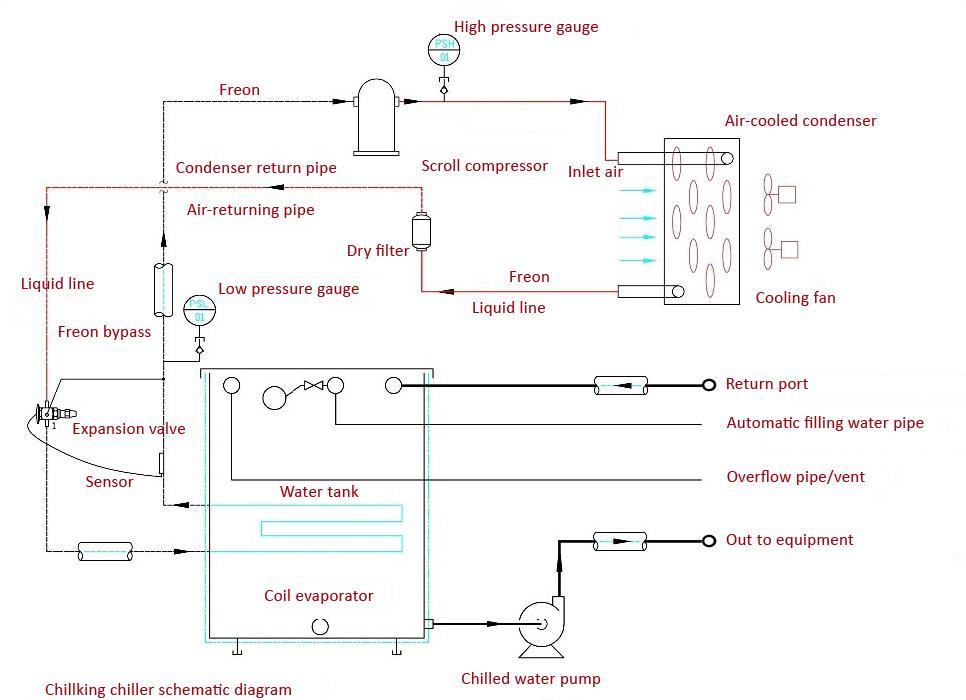Chillking chiller schematic diagram