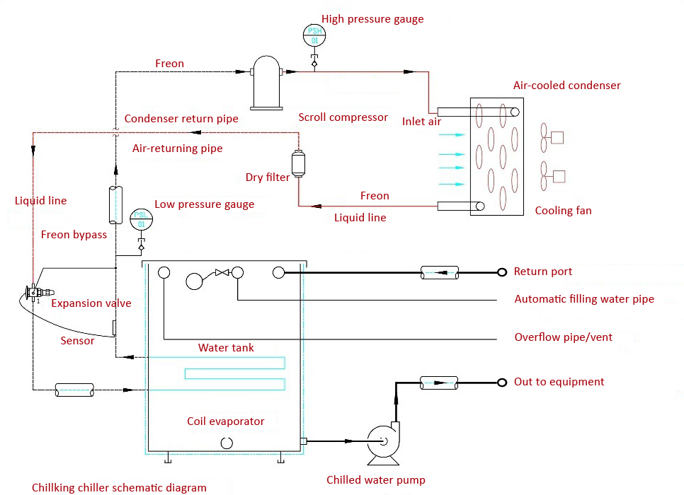 Chillking chiller schematic diagram
