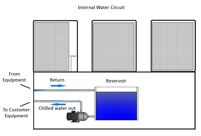 Internal Water Circuit