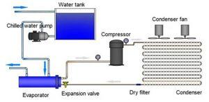 chiller coil evaporator in tank-2