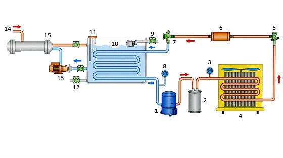 chiller coil evaporator in tank