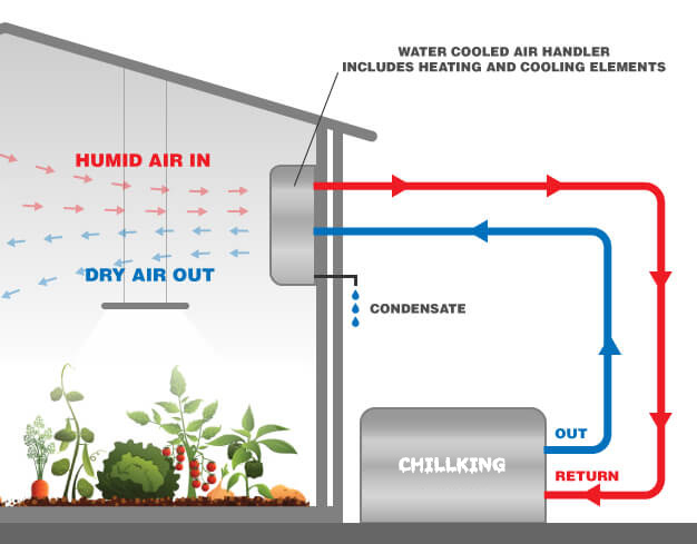 Chiller Dehu Diagram